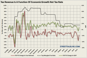 LR-taxes-rates-revenue-gdp-080912.png (839×562)