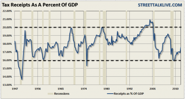 LR-taxes-gdp-080912.png (803×434)