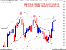 GOOGLE Weekend update | Nifty charts and latest market updates