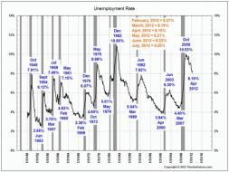 Historic Unemployment Rate 1948-2012