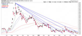 Biiwii TA and Commentary: GLD vs. SPY... Still no hint of a trend change