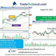 Photo: Learn the Trade Out Loud method of trading stocks for great profits, whether it is a day trade or swing trade. Live onlin