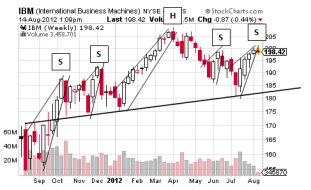 Complex H&S in IBM Should Knock Shares Down