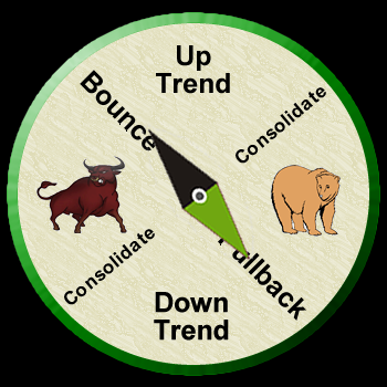Stock-Market-Compass-Pullback