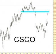 0816-CSCO