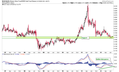 Biiwii TA and Commentary: Silver-Gold Ratio Updated (SLV-GLD)