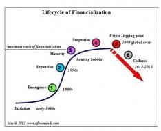 Guest Post: The Financial Super-Storm of 2013 | ZeroHedge