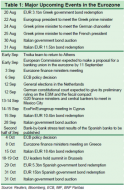 Major Eurozone Events
