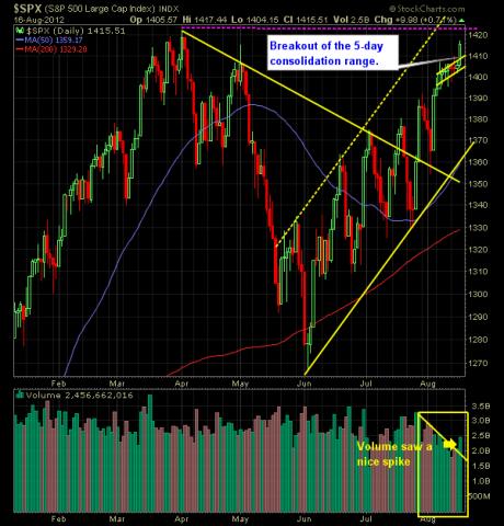 SP Market Analysis 8-17-12