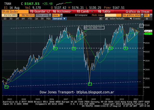 Behind the lines: Dow Jones Transport- update