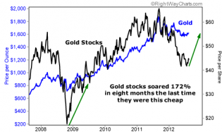Fast 200% gains possible in gold stocks