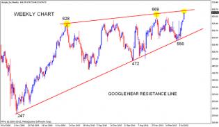 GOOGLE Chart analysis | Nifty charts and latest market updates