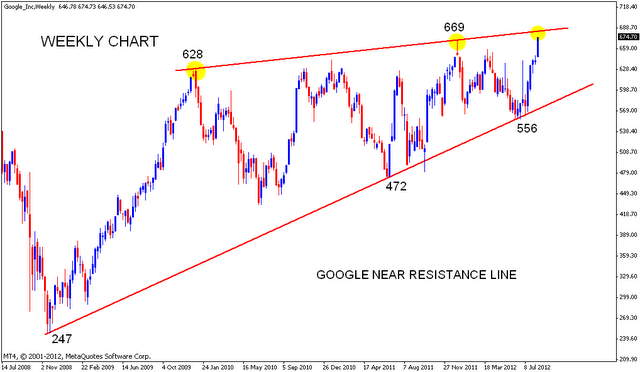 GOOGLE Chart analysis | Nifty charts and latest market updates