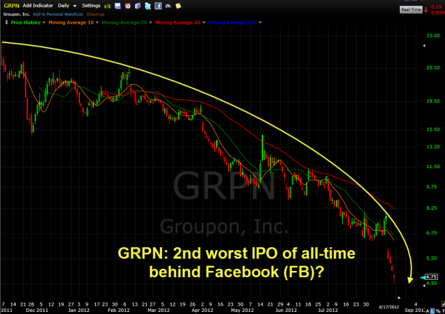 Groupon-GRPN-Second-Worst-IPO-EVER
