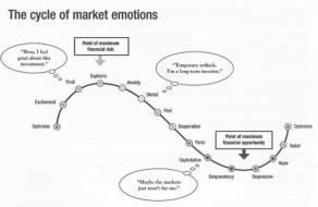 This diagram that does a very good job of summarizing all of the emotions I have discussed in this article, each of which are th