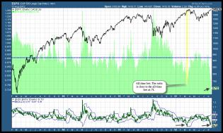 hertcapital - $VIX : $VXV ratio is @ .73. All-time low is .71 recorded nea... | StockTwits