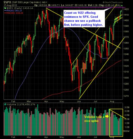 SP 500 Market Analysis 8-20-12