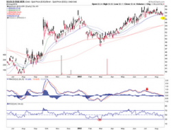 """Biiwii TA and Commentary: Gold-Silver Ratio to Market: """"Party on Garth... for Now"""""""