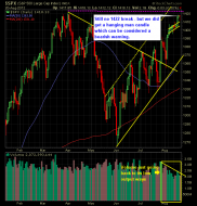 SP 500 Market Analysis 8-21-12
