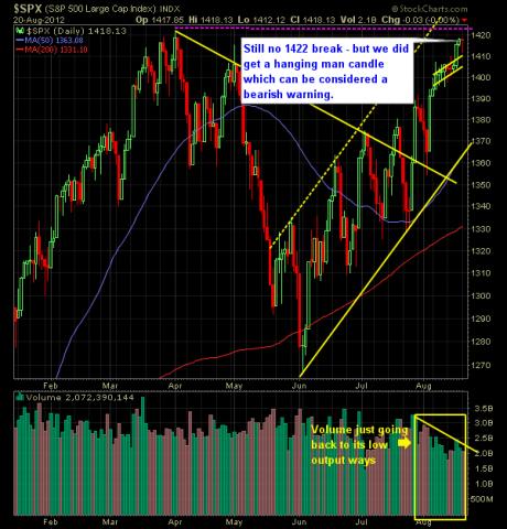 SP 500 Market Analysis 8-21-12
