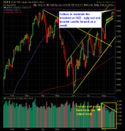 SP 500 Market Analysis 8-22-12