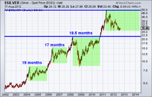 Long-Term Technical Outlook for Gold & Silver | The Daily Gold