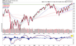 Biiwii TA and Commentary: S&P 500 at a Crucial Juncture