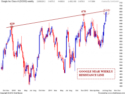 GOOGLE Resistance line and Negative Divergence | Nifty charts and latest market updates