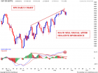 S&P 500 Weekend update | Nifty charts and latest market updates