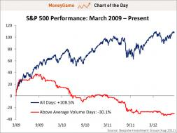 chart of the day, s&p 500 performance, march 2009 - august 2012