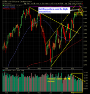 SP 500 Market Analysis 8-28-12
