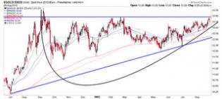 NFTRH Web Log: Gold in Euros