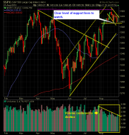 SP 500 Market Analysis 9-01-12