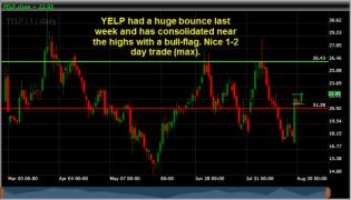 Yelp Inc YELP