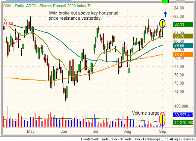 Technical pattern of iShares Russell 2000 - $IWM