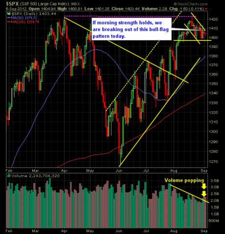 SP 500 Market Analysis 9-06-12