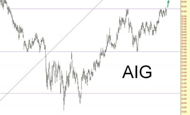 0906-AIG