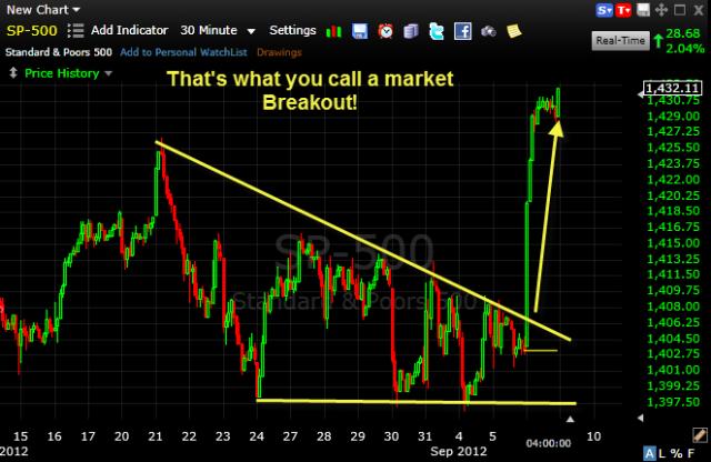 market-breakout