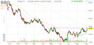 Stock Quote BBG
