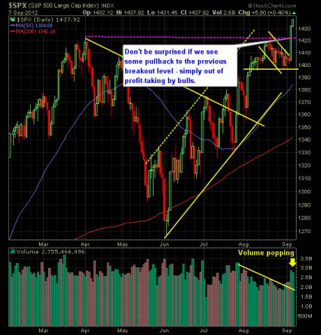 SP 500 Market Analysis 9-10-12