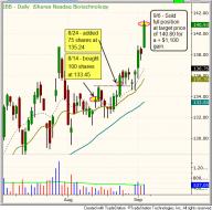 Technical pattern of ETF - $IBB