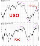 USO FXC divergence September 2012.jpg