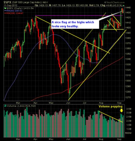 SP 500 Market Analysis 9-12-12