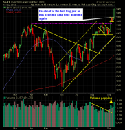 SP 500 Market Analysis 9-14-12