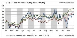 Seasonal Charts: S&P 500 Index | Signal Financial Group