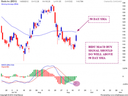 BIDU Weekend update | Nifty charts and latest market updates