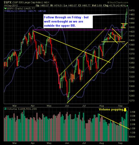 SP 500 Market Analysis 9-17-12