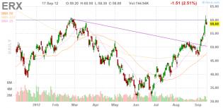Stock Quote ERX