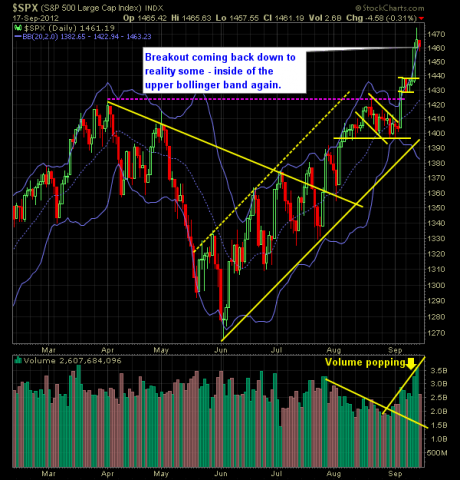 SP 500 Market Analysis 9-18-12
