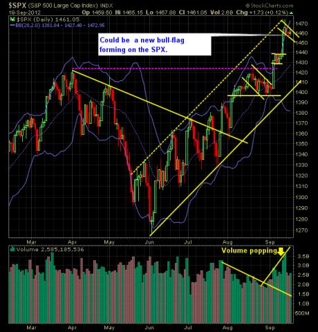 SP 500 Market Analysis 9-20-12 - Copy